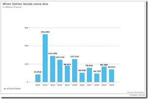 Italie - Échéance des bonds souverains