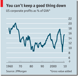 US profit 2010