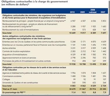 Obligations contractuelles Québec 2010