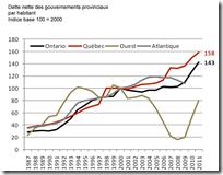 MEQ - dette nette - par habitant