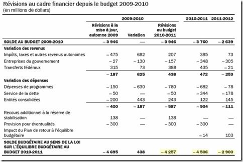 Québec - Budget 2010-2011 - Déficit -1