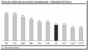 Québec - Budget 2010-2011 - Cote de crédit - S&P