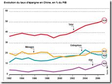 Chine - Taux d'épargne