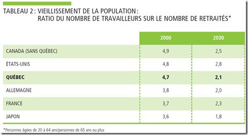 Pensions  Falling short - 5 - Québec