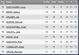 africa open 2011 third round leaderboard