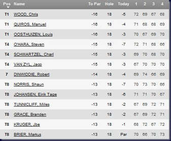 africa open 2011 final round leaderboard