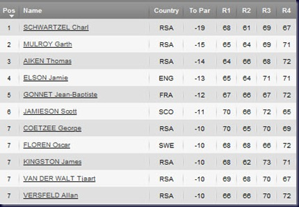 2011 Joburg Open final  round leaderboard