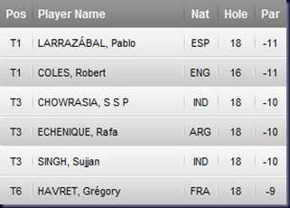 Avantha Masters 2011 Third Round Leaderboard European Tour