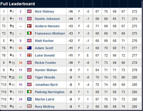 wgc cadillac championship 2011 final round leaderboard