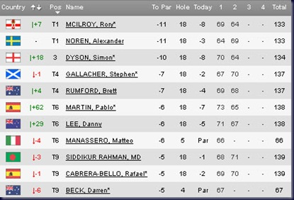 2011 Maybank Malaysian Open SEcond Round Leaderboard