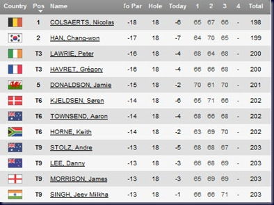2011 volvo china open third round leaderboard
