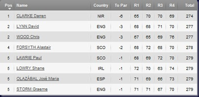 2011 Iberdrola Open Final Round  Leaderboard