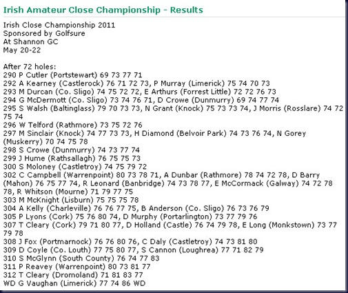 2011 Irish Amateur Close Championship Final Round Leaderboard