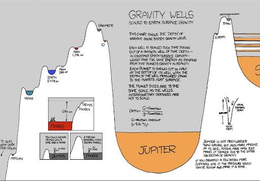 Resultado de imagen de La Gravedad como un pozo en el Espacio