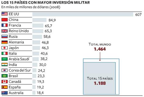 LAS 15 PAÍSES CON MAS GASTOS MILITARES (2008)