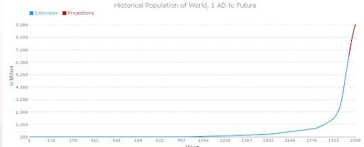 El Crecimiento de la Población