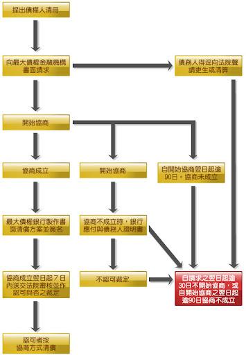 協商程序流程圖