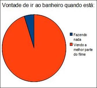 grafico_1_vontadedeiraobanheiro