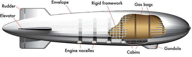 Zeppelin_diagram.png