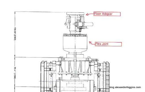 oil and gas rig diagram