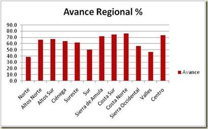 resumen regional 2 %