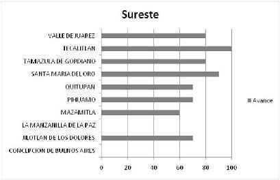 R 05 SURESTE