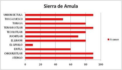 R 07 SIERRA DE AMULA