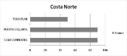 R 09 COSTA NORTE