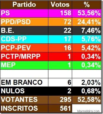 2009_legislativas_marmeleira