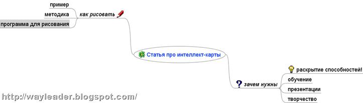 статья про интернет-карты