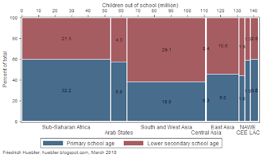 Spine plot showing the distribution of children of primary and lower secondary school age out of school by region in 2007