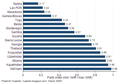 Bar graph showing secondary school parity index in 17 countries
