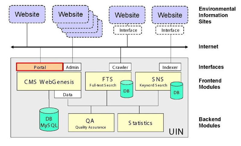 System architecture of the EIN: Components and interfaces