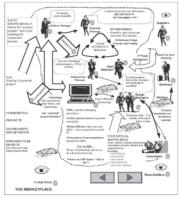 people process technology diagram