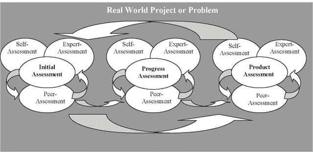 The conceptual model for performance-based assessment in an online learning environment