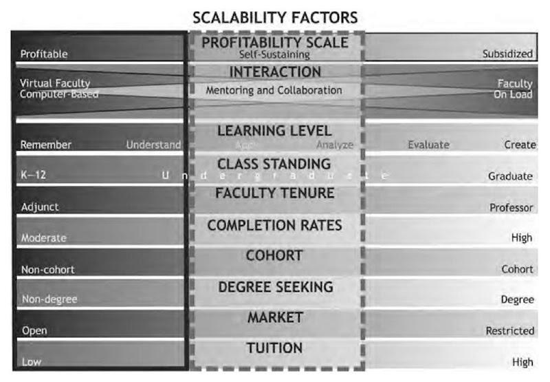 Ten scalability factors