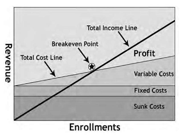 Profitability maximization for distance education programs