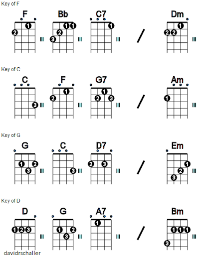 Ukulele : ukulele tabs the beatles Ukulele Tabs The Beatles also ...