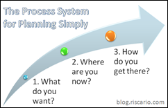 Process System for Planning Simply %28blog.riscario.com%29 500x368[1]