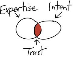 The formula for trust (hand-drawn with Adobe Ideas for iPad)