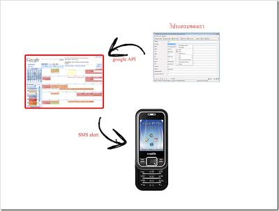 send SMS model