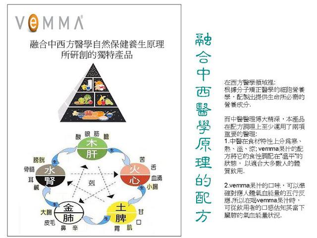 VEMMA融合中西醫學原理的配方。