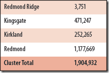 Redmond Cluster circulation totals