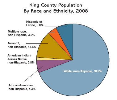 King County population by race and ethnicity