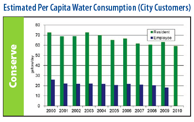 Estimated Per Capita Water Consumption
