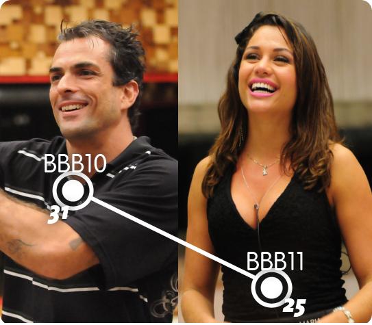 Os últimos dois vencedores do BBB: Marcelo Dourado e Maria