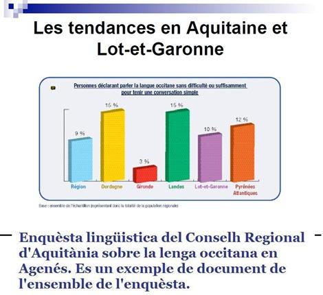 resulta de dos sègles de destruccion lingüistica francesa