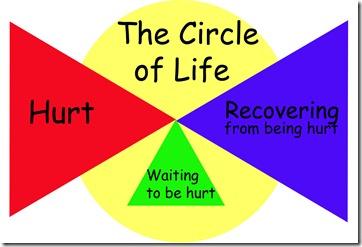 circle of life copy