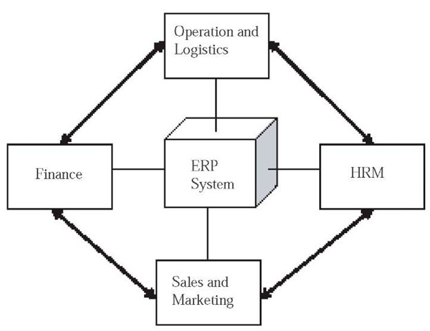 Implementation of ERP in Human Resource Management