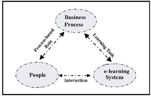 Modeling for E-Learning Systems (information science)